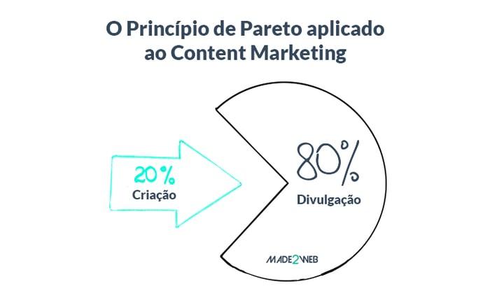 08-meios-para-a-divulgacao-de-conteudos-digitais-principio-de-pareto-aplicado-ao-content-marketing