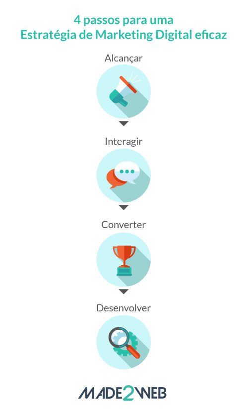 4-passos-para-uma-estrategia-de-marketing-digital-eficaz-made2web