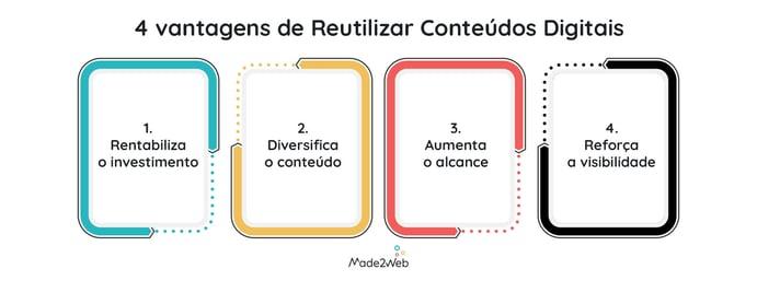 4-vantagens-de-reutilizar-conteudos-digitais