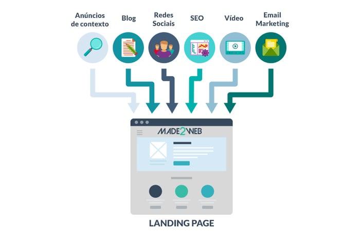 7-metricas-para-avaliar-e-otimizar-a-performance-de-uma-landing-page