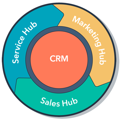 CMR-hubspot-inbound-marketing