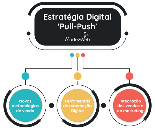 a-capacitacao-digital-das-vendas-estrategia-pull-push
