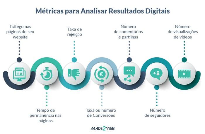analise-e-otimize-a-sua-estrategia-de-marketing-de-conteudos-metricas-para-analisar-resultados-digitais
