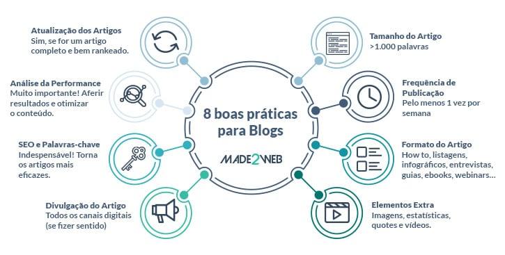boas-praticas-para-um-blog-de-sucesso-inclui-estatisticas