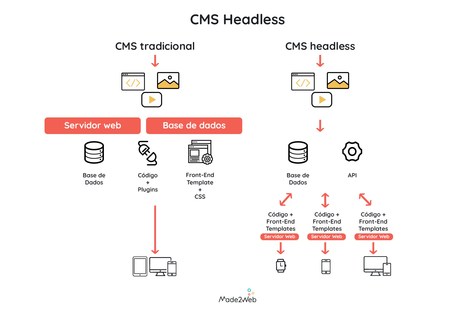 cms-headless-made2web