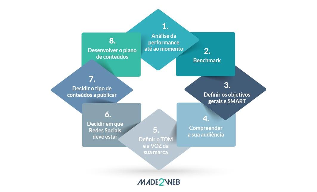 como-desenvolver-uma-estrategia-organica-para-as-redes-sociais-02