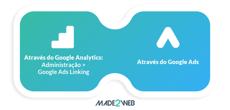 configurar-o-google-analytics-para-medir-o-roi-das-acoes-de-marketing-digital-interligar-o-google-ads