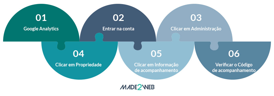 configurar-o-google-analytics-para-medir-o-roi-das-acoes-de-marketing-digital-saber-se-tem-as-tags-atualizadas
