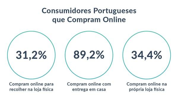 consumidores-portugueses-online