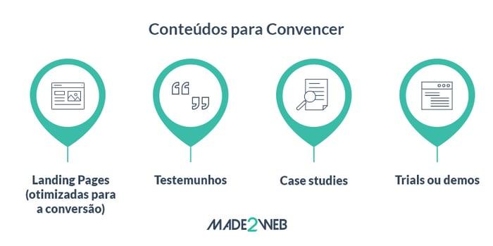 content-marketing-e-a-buyers-journey-convencer