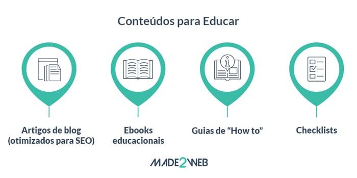 content-marketing-e-a-buyers-journey-educar