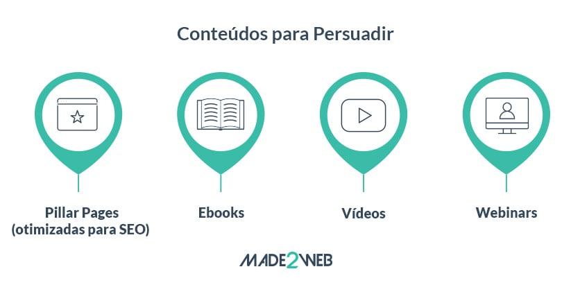 content-marketing-e-a-buyers-journey-persuadir