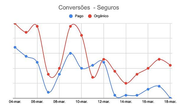 conversoes-website-seguros-coronavirus-marketing-digital-made2web
