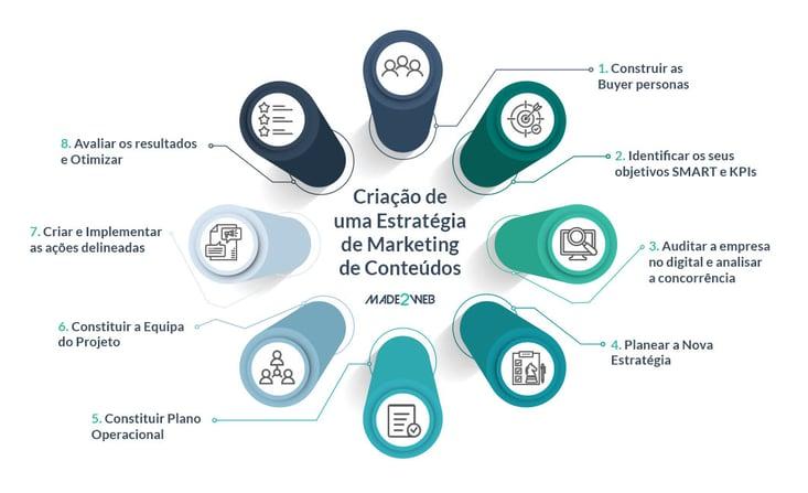 criacao-de-uma-estrategia-de-marketing-de-conteudos