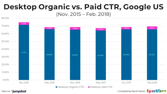 ctr-desktop-organica-vs-paga