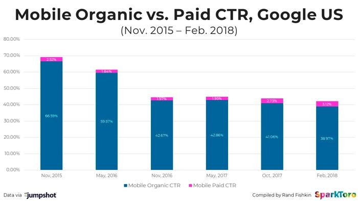ctr-mobile-organica-vs-paga
