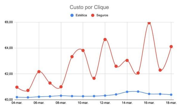 custo-por-clique-clientes-made2web-marketing-digital-coronavirus