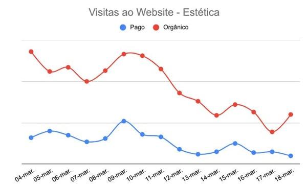 dados-visitas-website-estetica-coronavirus-marketing-digital-made2web
