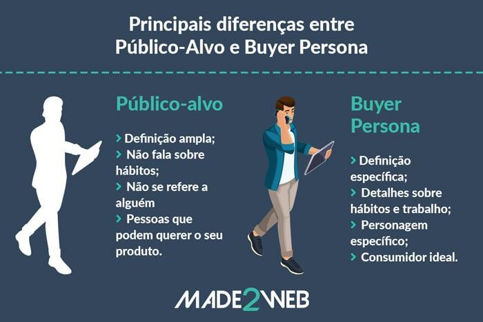 diferencas-publico-alvo-e-buyer-persona