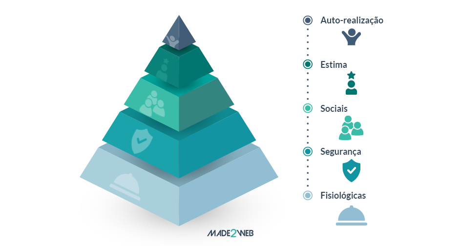 e-commerce-b2b-vs-e-commerce-b2c-o-que-muda-piramide-de-maslow