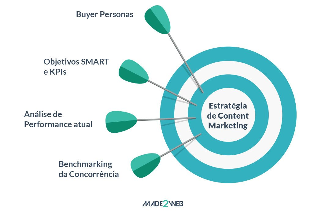 estrategia-de-content-marketing