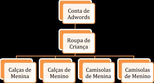 estrutura conta adwords exemplo