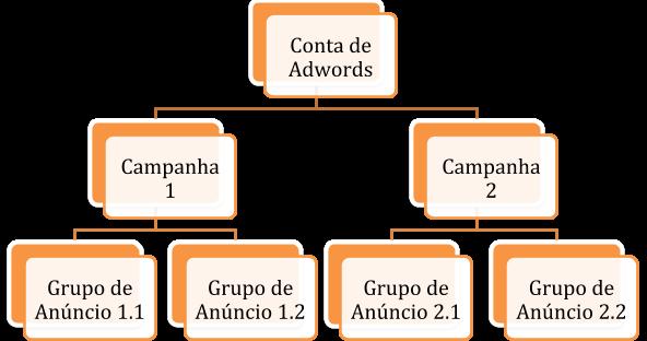 estrutura conta adwords