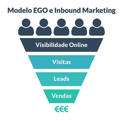funil-de-vendas-modelo-ego-inbound-marketing-made2web