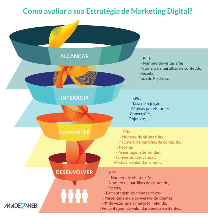 funil-marketing-digital-kpis-made2web