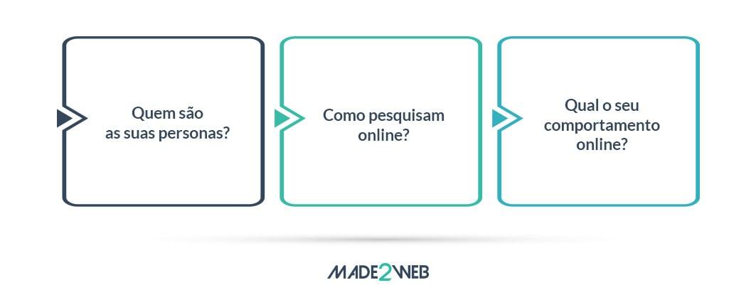 guia-inbound-marketing-3-como-criar-uma-estrategia-marketing-o-que-deve-ter-em-conta