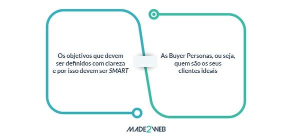 guia-inbound-marketing-3-como-criar-uma-estrategia-marketing-objetivos-personas-1