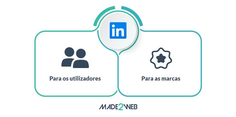 guia-redes-sociais-pagas-5-criacao-de-uma-campanha-no-linkedin