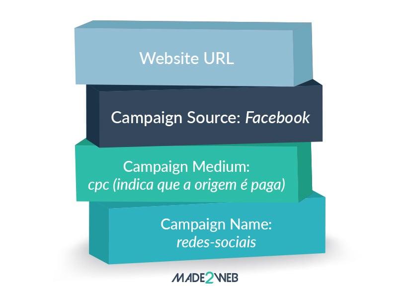guia-redes-sociais-pagas-6-7-boas-praticas-para-a-criacao-de-anuncios-campos-da-ferramenta-facebook