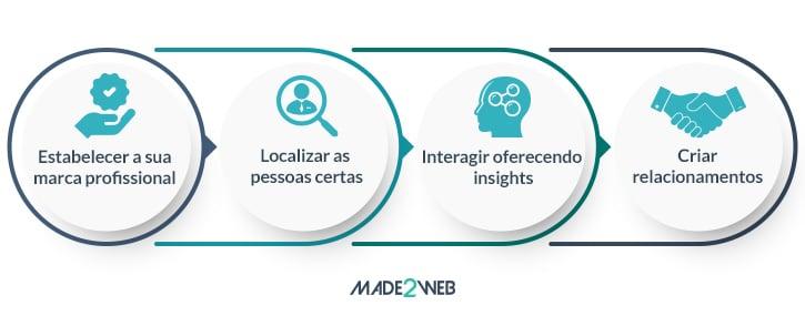 guia-social-selling-4-como-medir-e-analisar-resultados-4-pilares-do-social-selling-index