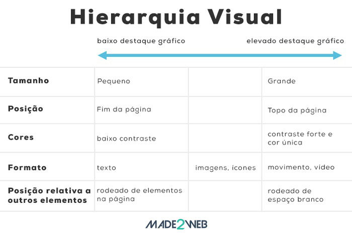 hierarquia-visual-web-design
