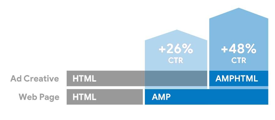html-amp-google-ads-made2web