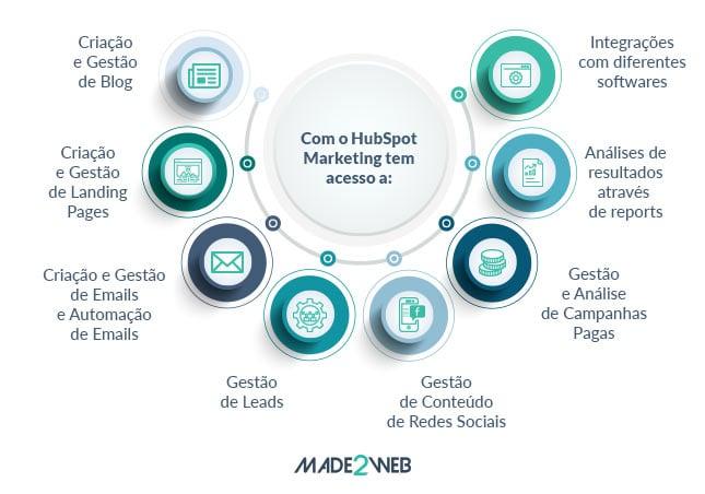 hubspot-marketing