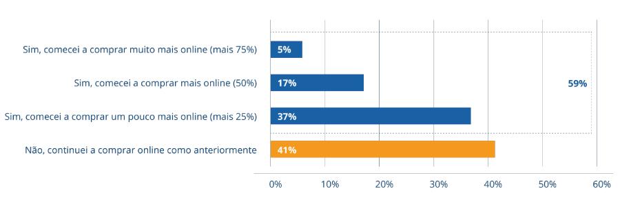 impacto-da-covid-19-no-consumidor-online