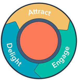 metodologia-inbound-hubspot-made2web