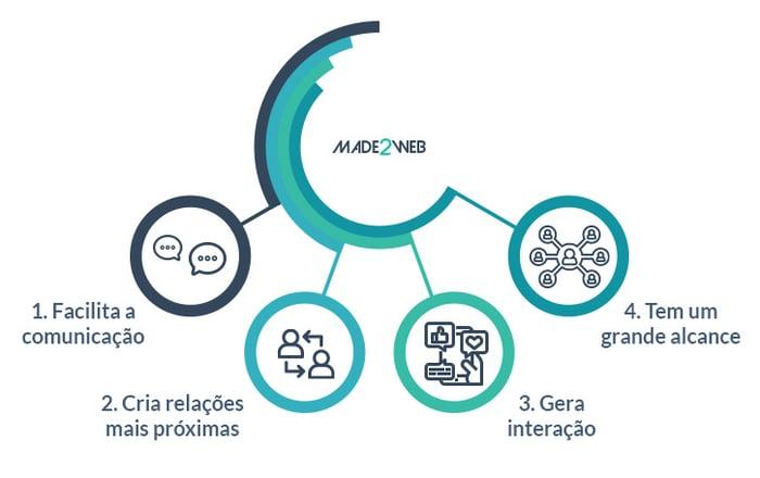 o-video-como-ferramenta-de-comunicacao-das-empresas-4-beneficios-da-utilizacao-do-video-nas-empresas