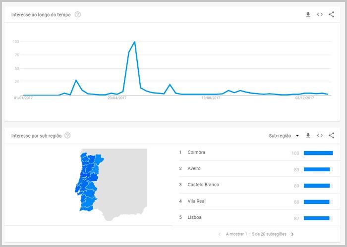 relatorios-pesquisa-portugal-google-trends