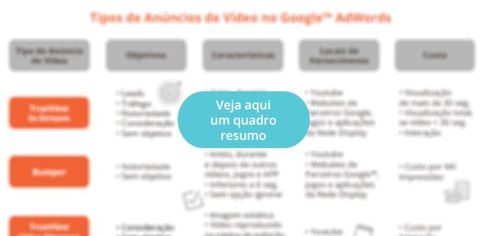 tipos de anúncios video google adwords