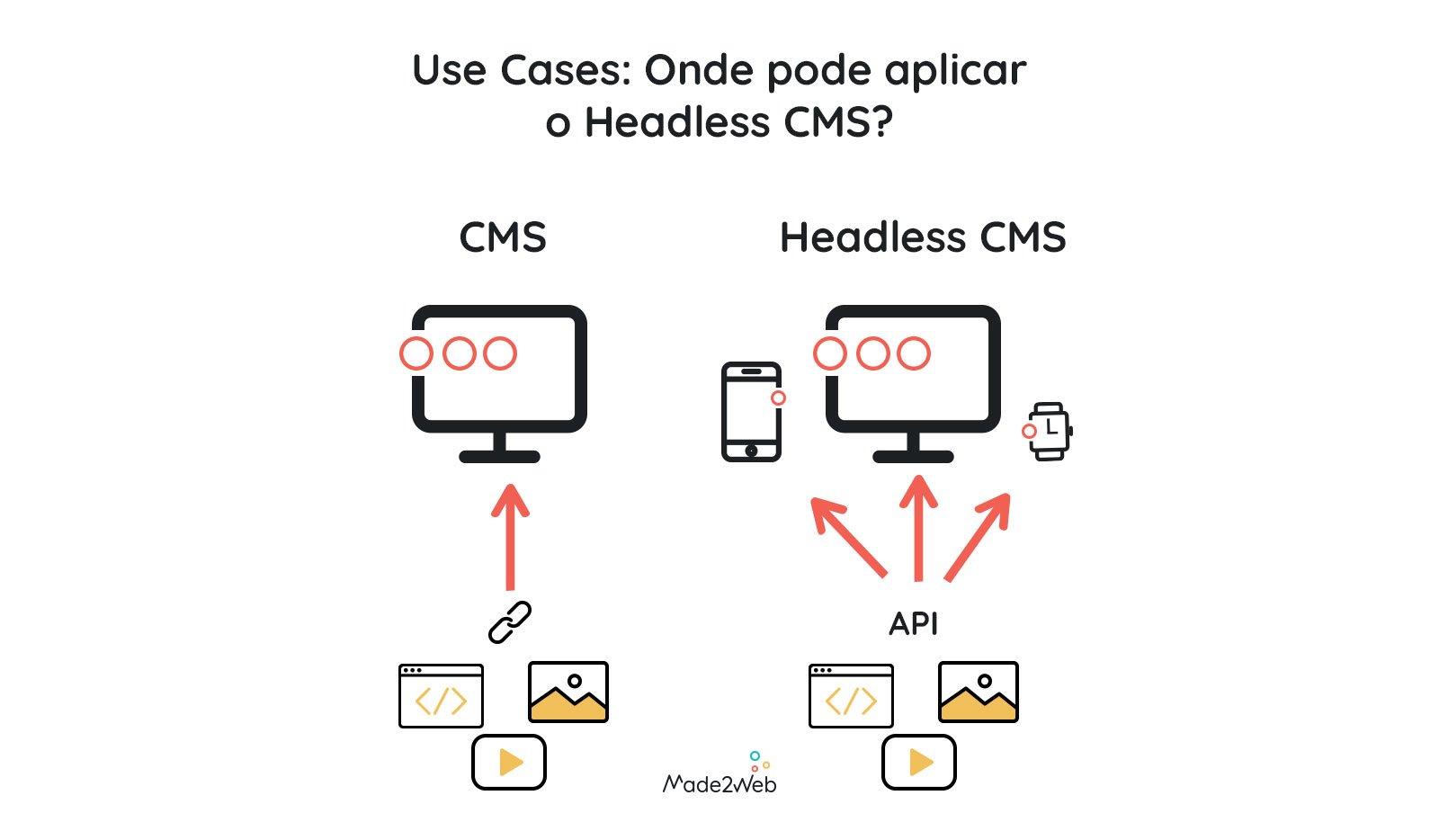 use-cases-onde-pode-aplicar-o-headless-cms