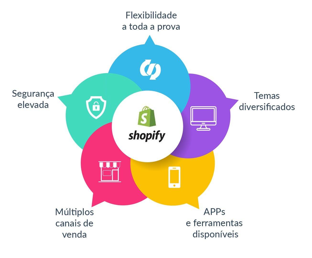 vantagens-shopify-made2web