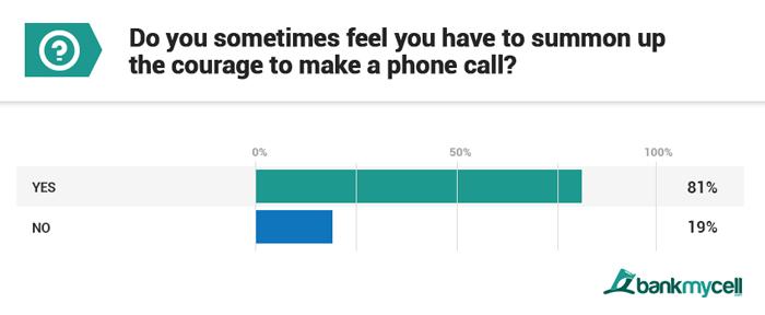 estudo-bankmycell-ansiedade-ao-fazer-chamada