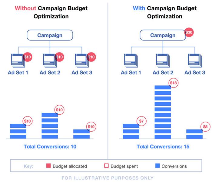 facebook-budget-optimization